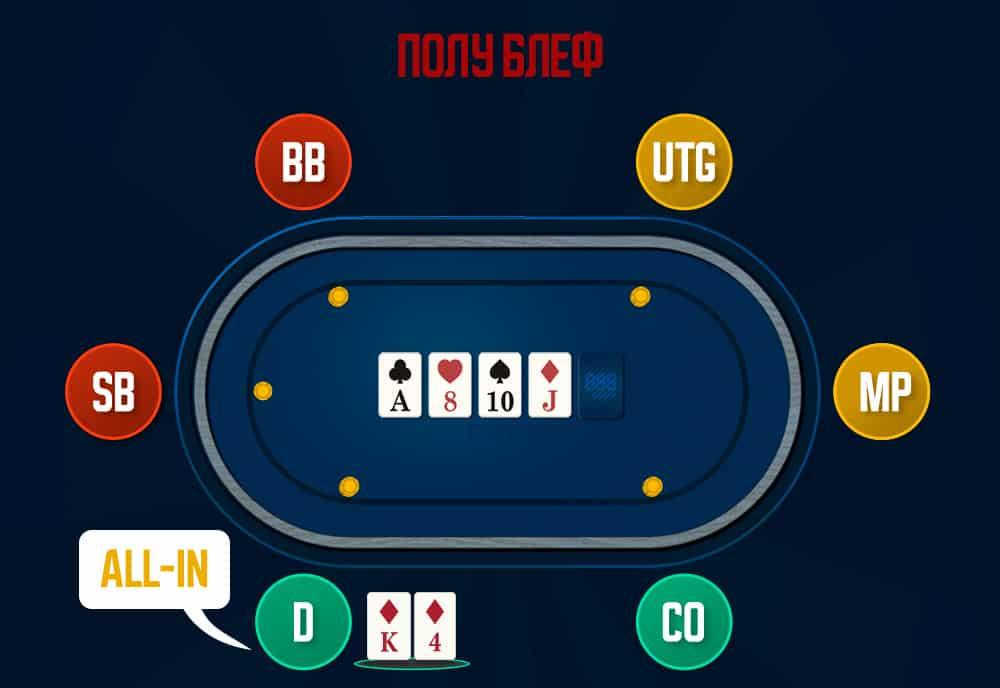полублеф в покере как его применять и что это такое