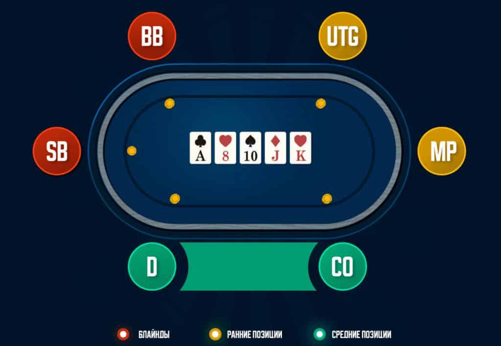 Средние позиции в покере.