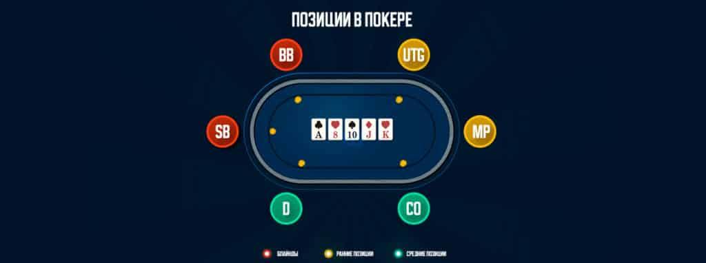 Позиции за покерным столом