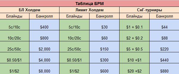 Таблица БРМ